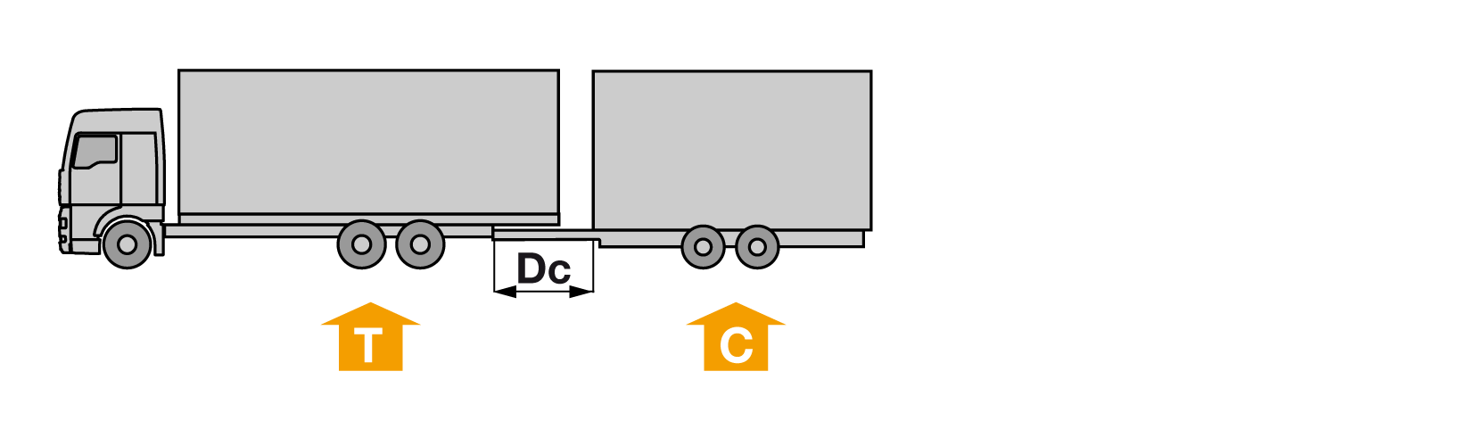 Dc-value: Towing vehicle and central-axle trailer